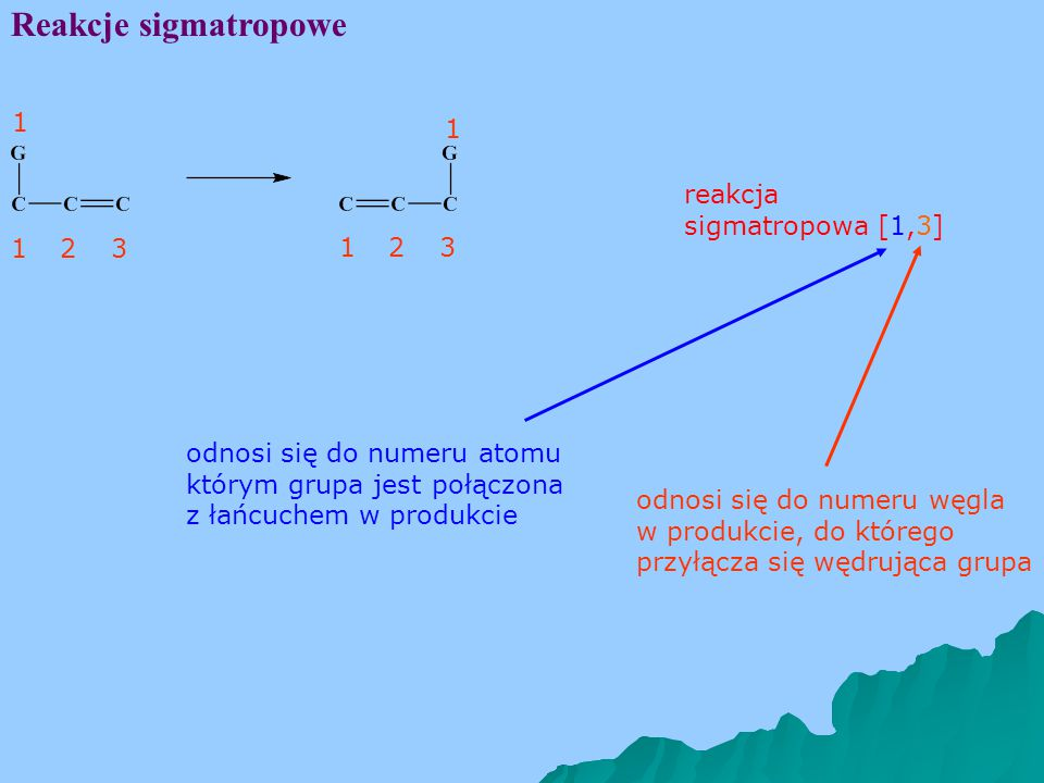 Reakcje sigmatropowe 1 1 reakcja sigmatropowa [1,3] 1 2 3 1 2 3